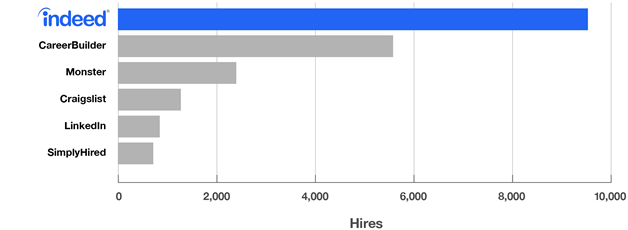 Indeed is the #1 source of hires