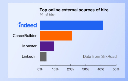 According to SilkRoad, 39% of external hires come from Indeed
